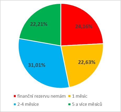 Olomoucký deník zveřejnil výsledky našeho průzkum tvorby a zhodnocení rezerv